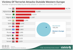 Victims Of Terrorist Attacks outside Western Europe